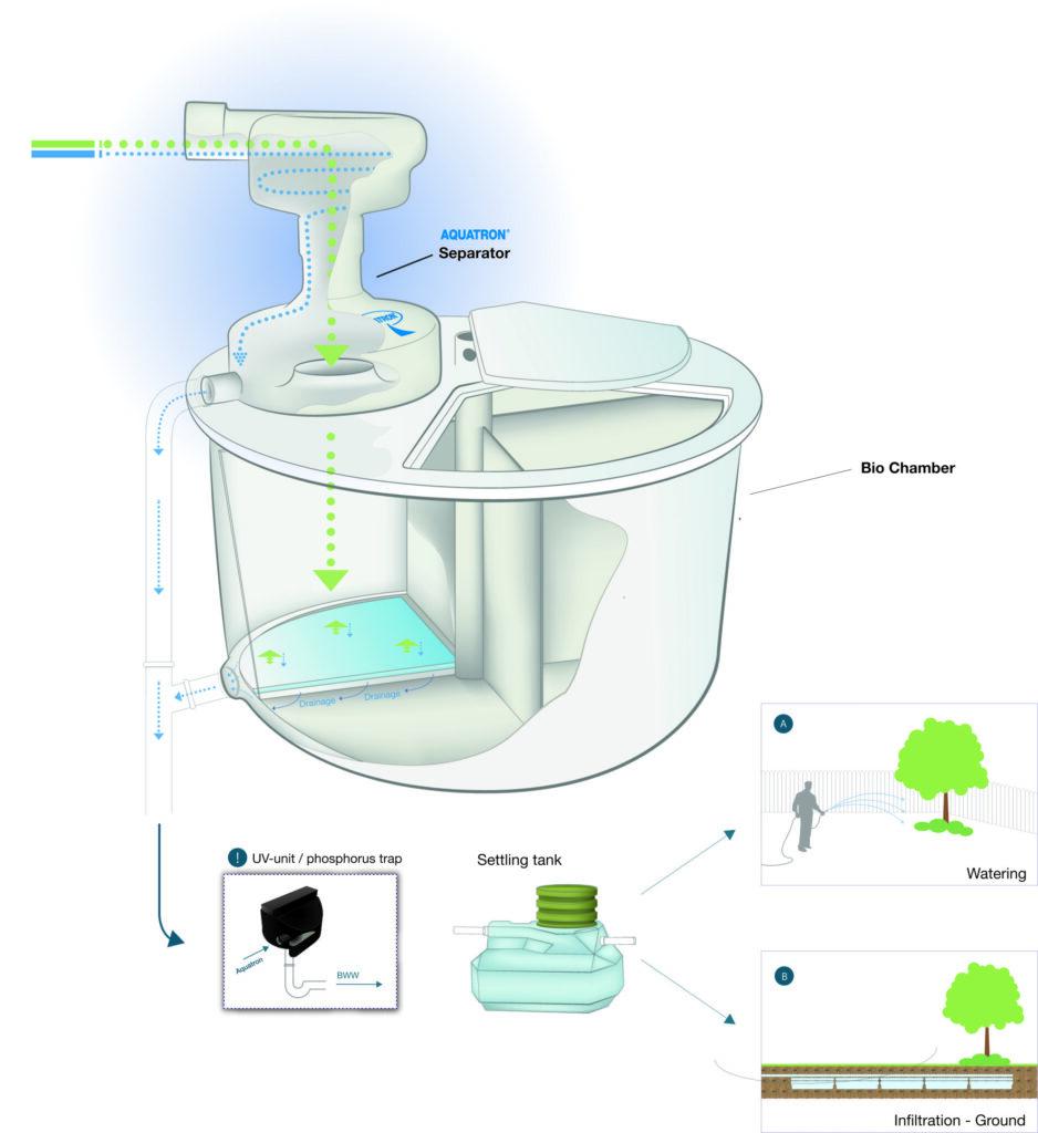 Aquatron system eng