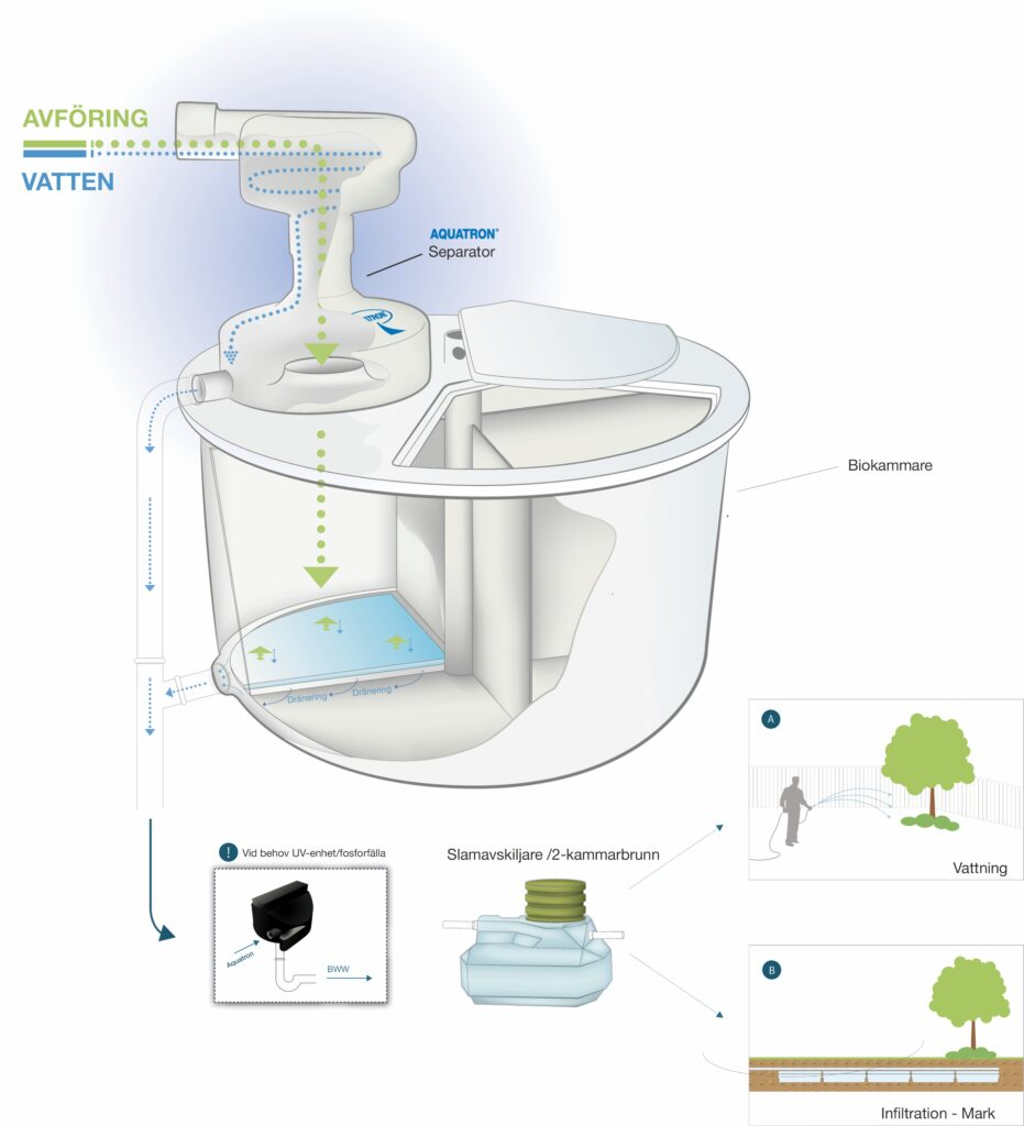 Aquatron System